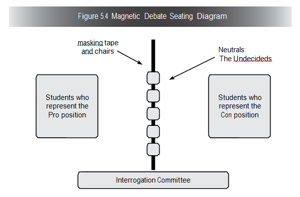 Magnetic Debate Diagram